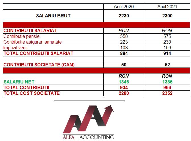Salarii minime 2021